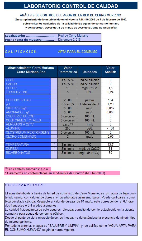 Analisis de control del agua de la red de cerro muriano-1216