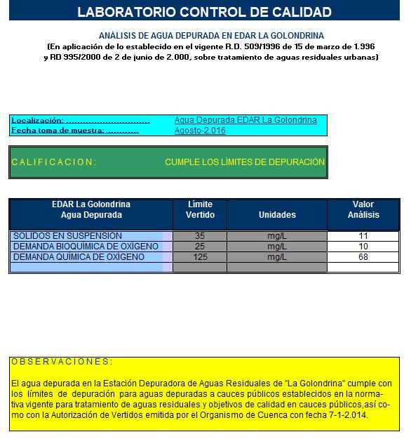 Análisis de agua depurada en edar La Golondrina Agosto 2016