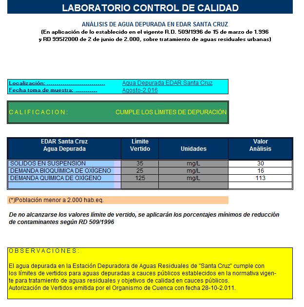 Análisis de agua depurada en Edar Santa Cruz-0816
