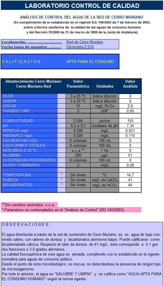 Analisis de control del agua de la red de Cerro Muriano-1214