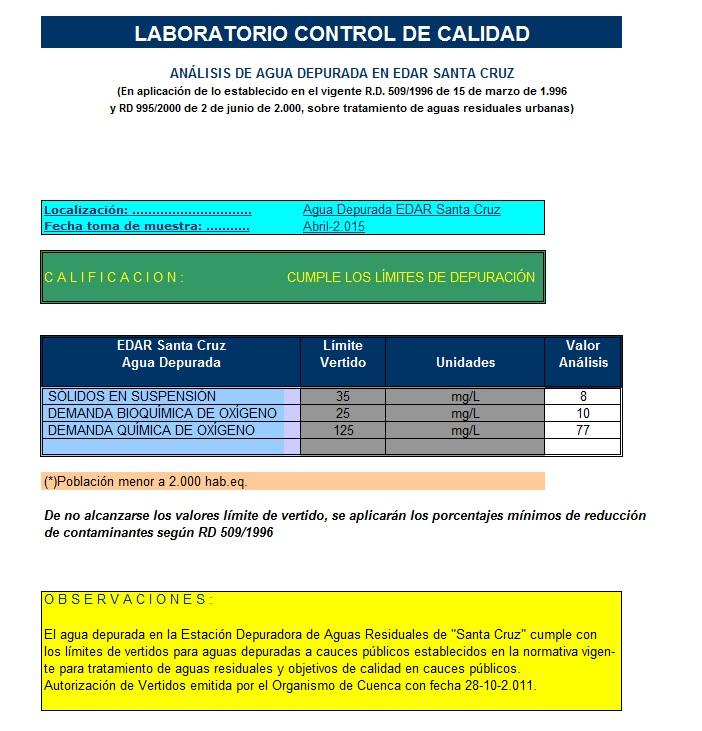 Analisis de agua depurada en Edar Santa Cruz - 0415