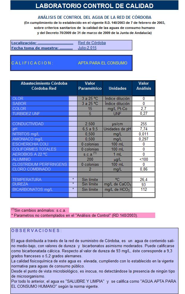 analisis consumo Cordoba Julio 2015