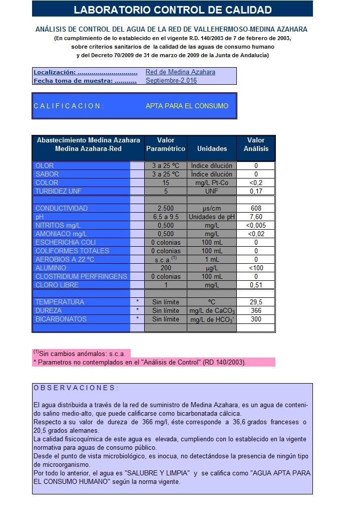 Analisis de control del agua de la red de ValleHermoso-Medina Azahara-0916