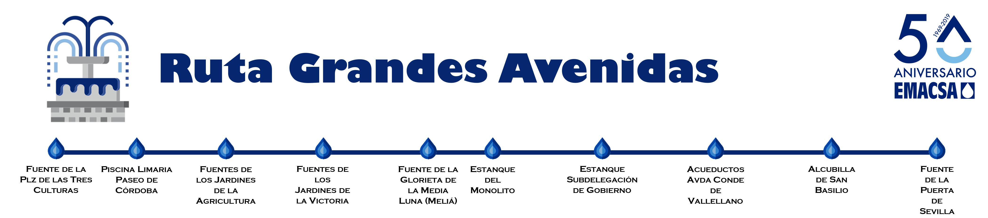 Itinerario ruta grandes avenidas