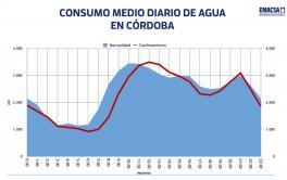 Emacsa registra una bajada del 6% del agua enviada a la red durante el confinamiento